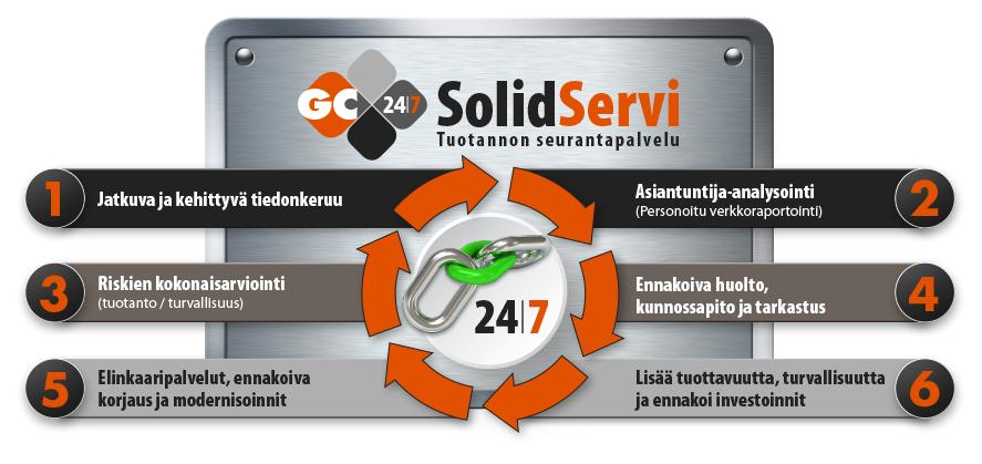 SolidServi-GC-Cranes